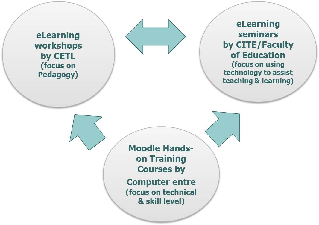Overall eLearning Trainings Strategy